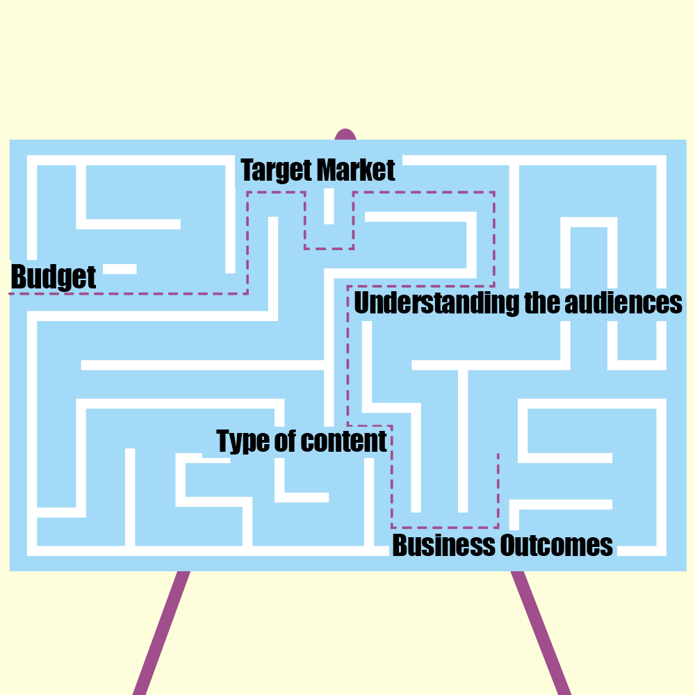 Common content marketing challenges1